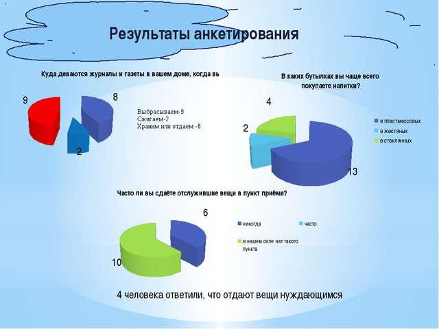 Результаты анкетирования 4 человека ответили, что отдают вещи нуждающимся
