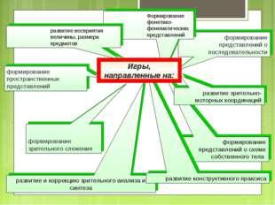 * формирование пространственных представлений формирование представлений о сх