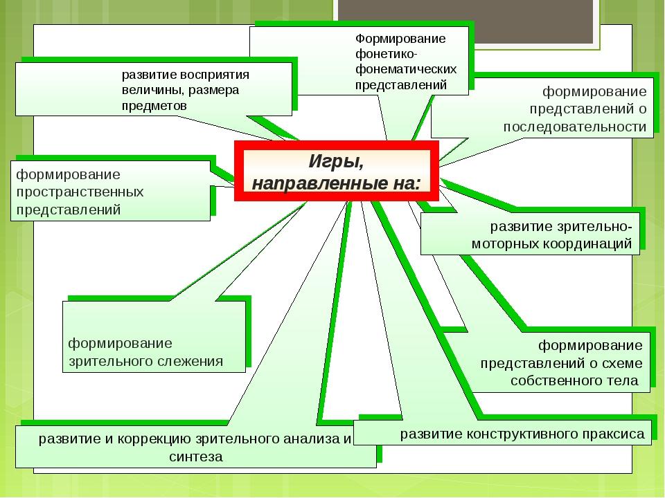 * формирование пространственных представлений формирование представлений о сх...