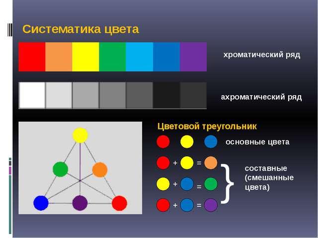 Систематика цвета хроматический ряд ахроматический ряд Цветовой треугольник о...