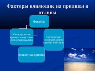 Факторы влияющие на приливы и отливы
