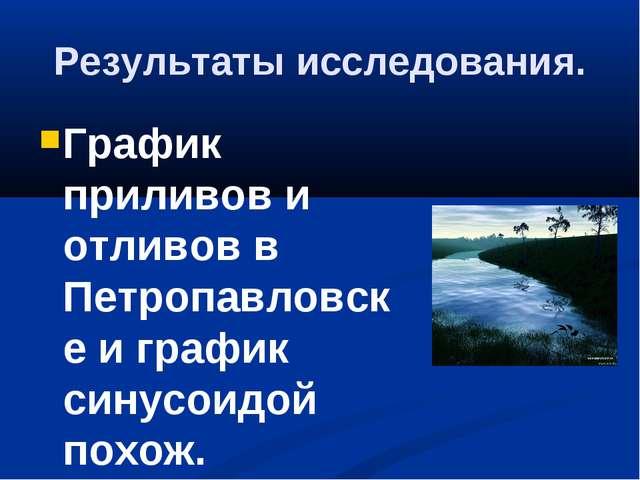 Результаты исследования. График приливов и отливов в Петропавловске и график...