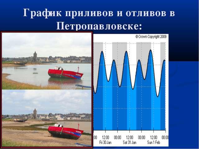 График приливов и отливов в Петропавловске: