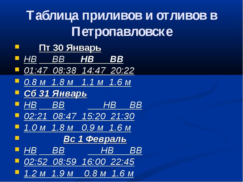 Таблица приливов и отливов в Петропавловске Пт 30 Январь НВ ВВ НВ ВВ 01:47...