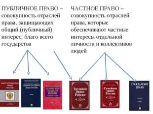 ПУБЛИЧНОЕ ПРАВО – совокупность отраслей права, защищающих общий (публичный) и