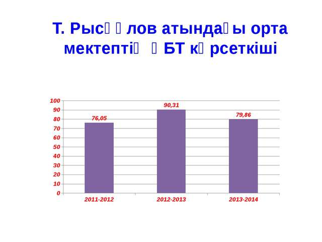 Т. Рысқұлов атындағы орта мектептің ҰБТ көрсеткіші