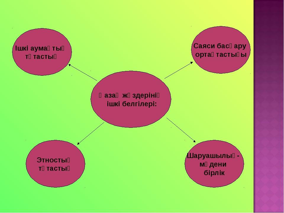 Қазақ жүздерінің ішкі белгілері: Этностық тұтастық Саяси басқару ортақтастығы...