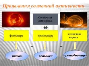 Активные образования на Солнце Развитие солнечной вспышки. Вспышки – один из