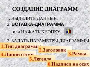 СОЗДАНИЕ ДИАГРАММ 1.Тип диаграммы. 2.Заголовок 3.Рамка. 4.Линии сетки. 5.Леге