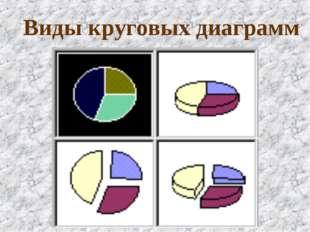 Виды круговых диаграмм