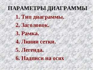 ПАРАМЕТРЫ ДИАГРАММЫ 1. Тип диаграммы. 2. Заголовок. 3. Рамка. 4. Линии сетки.