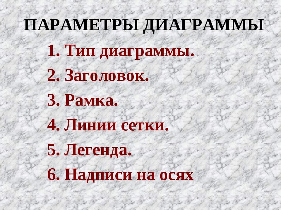 ПАРАМЕТРЫ ДИАГРАММЫ 1. Тип диаграммы. 2. Заголовок. 3. Рамка. 4. Линии сетки....