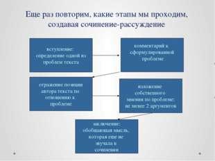 Еще раз повторим, какие этапы мы проходим, создавая сочинение-рассуждение вст