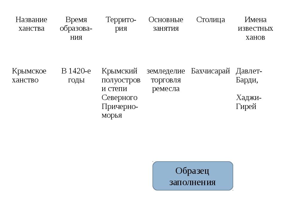 Образец заполнения Название ханства Времяобразова-ния Террито-рия Основные за...