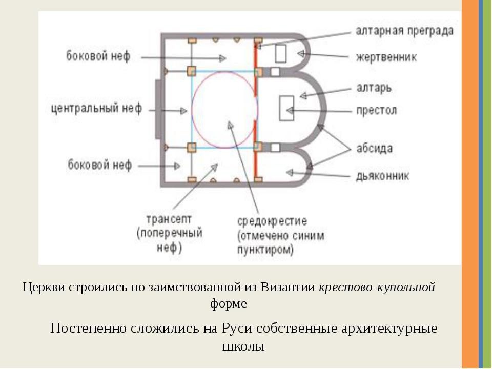 Церкви строились по заимствованной из Византии крестово-купольной форме Посте...