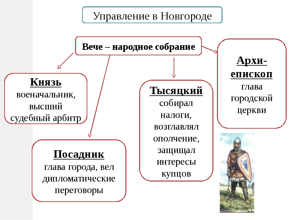 Управление в Новгороде Вече – народное собрание Князь военачальник, высший су...