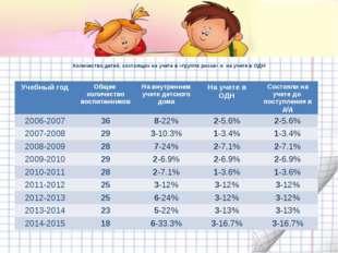 Количество детей, состоящих на учете в «группе риска» и на учете в ОДН Учебны