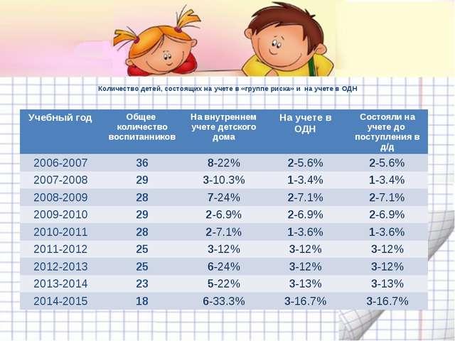 Количество детей, состоящих на учете в «группе риска» и на учете в ОДН Учебны...