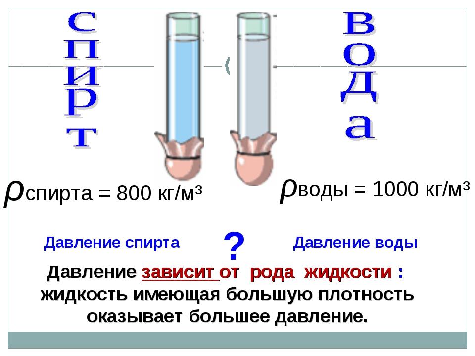 Давление зависит от рода жидкости : жидкость имеющая большую плотность оказыв...