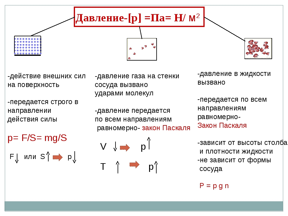 Давление-[р] =Па= Н/ м2 -действие внешних сил на поверхность -передается стро...