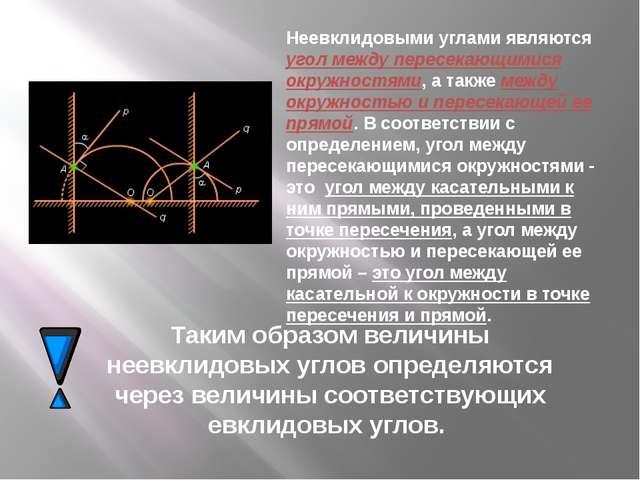 Неевклидовыми углами являются угол между пересекающимися окружностями, а такж...