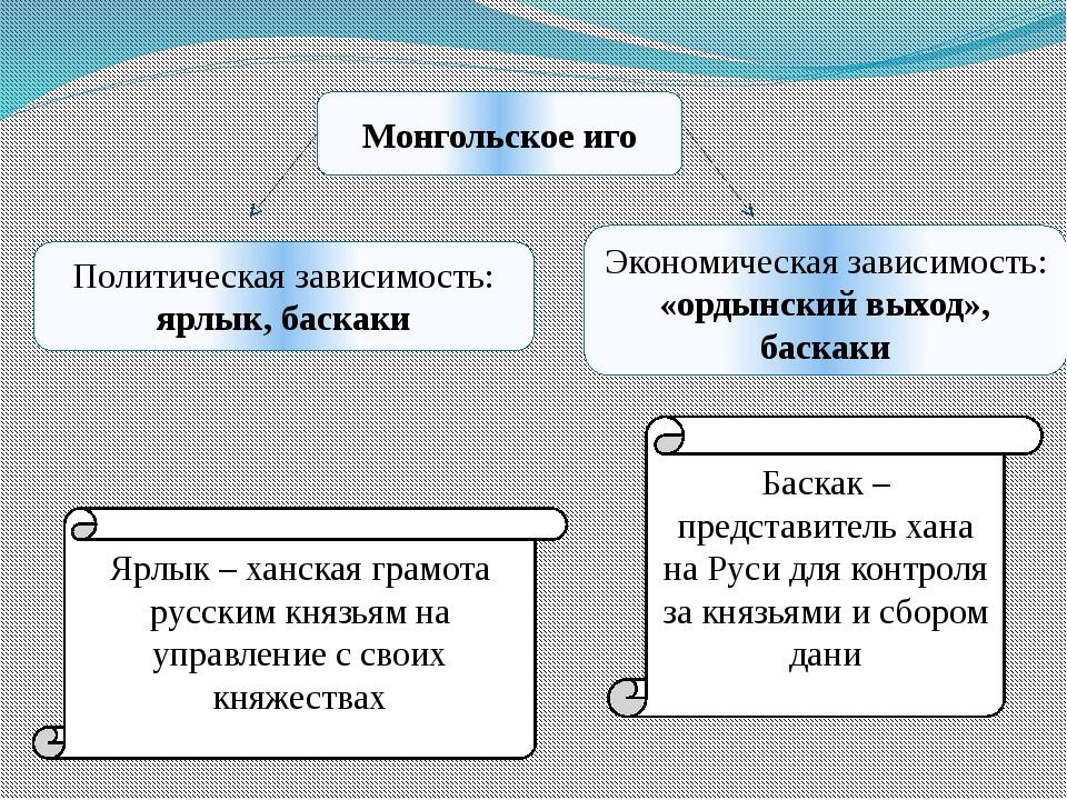Монгольское иго Политическая зависимость: ярлык, баскаки Экономическая зависи...