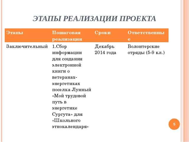 ЭТАПЫ РЕАЛИЗАЦИИ ПРОЕКТА * ЭтапыПошаговая реализацияСрокиОтветственные Зак...