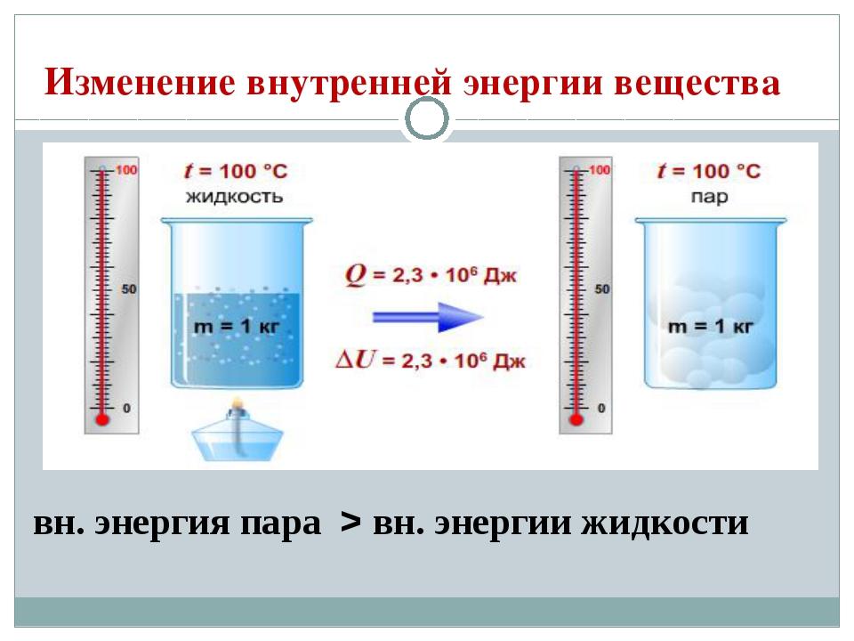 Изменение внутренней энергии вещества вн. энергия пара > вн. энергии жидкости
