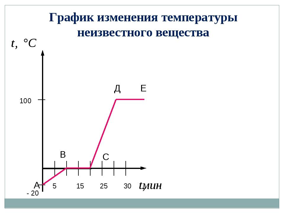 График изменения температуры неизвестного вещества 5 15 25 30 - 20 100 А С В...