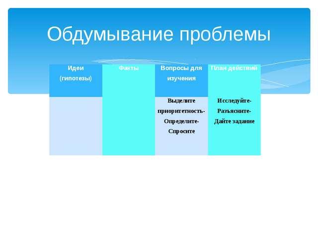 Обдумывание проблемы Идеи (гипотезы) Факты Вопросы для изучения План действий...