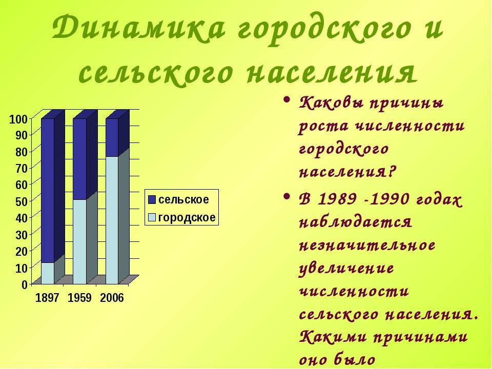 Динамика городского и сельского населения Каковы причины роста численности го...