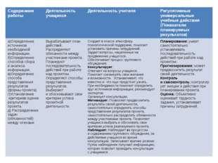Содержание работы Деятельность учащихся Деятельность учителя Регулятивные уни