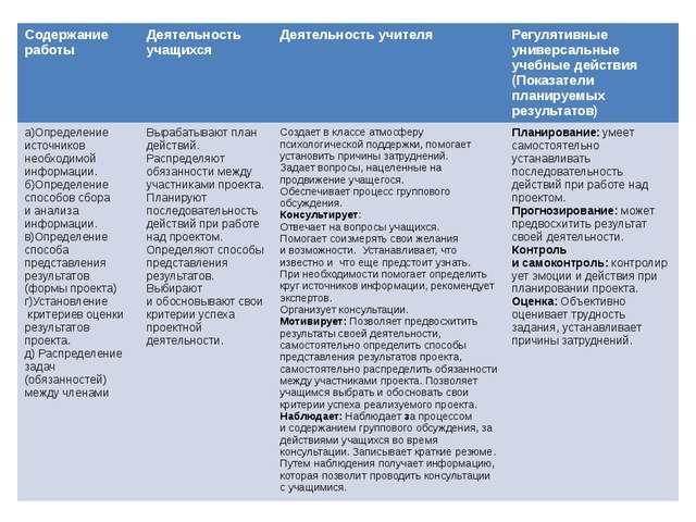 Содержание работы Деятельность учащихся Деятельность учителя Регулятивные уни...