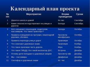 Календарный план проекта № п/пМероприятиеФорма проведенияСроки 1Дорога в