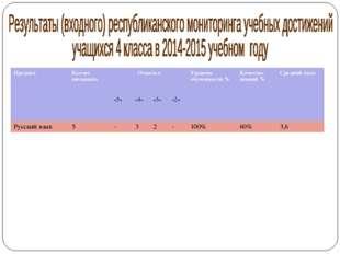 ПредметКол-во писавшихОтметкаУровень обученности %Качество знаний %Сре