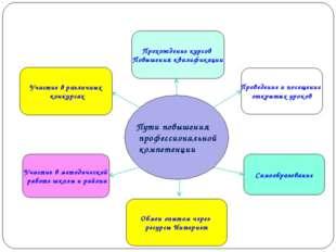 Пути повышения профессиональной компетенции Прохождение курсов Повышения квал