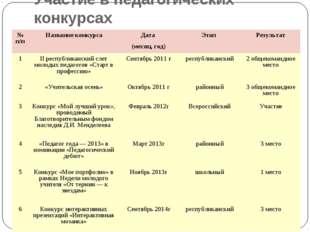 Участие в педагогических конкурсах № п/пНазвание конкурсаДата (месяц, год)