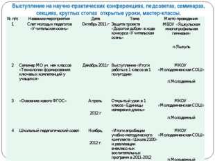 Выступление на научно-практических конференциях, педсоветах, семинарах, секци