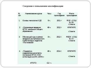 Сведения о повышении квалификации № п/пНаименование курсовЧасыГод прохожде
