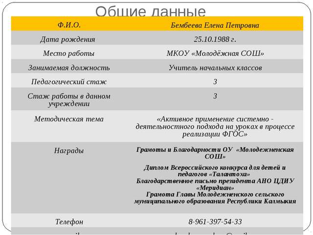 Общие данные Ф.И.О.Бембеева Елена Петровна Дата рождения 25.10.1988 г. Мест...
