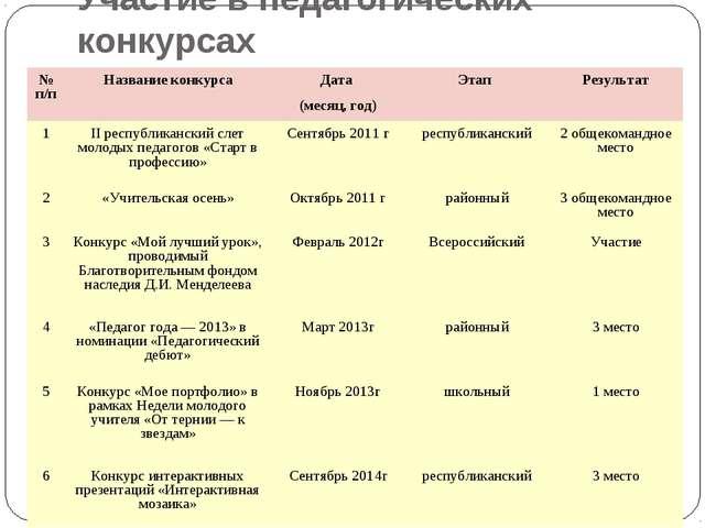 Участие в педагогических конкурсах № п/пНазвание конкурсаДата (месяц, год)...