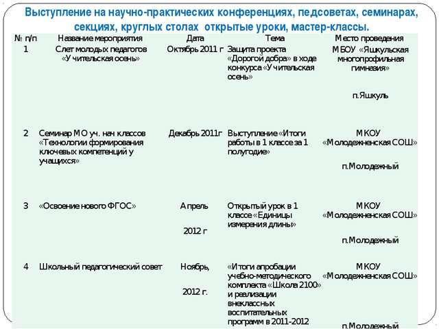 Выступление на научно-практических конференциях, педсоветах, семинарах, секци...