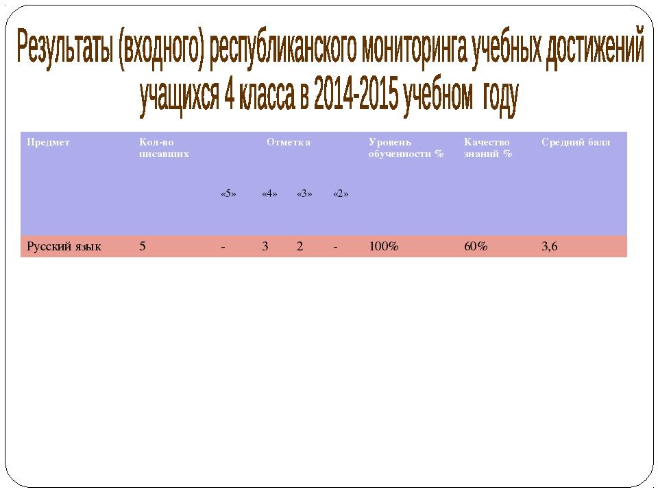 ПредметКол-во писавшихОтметкаУровень обученности %Качество знаний %Сре...