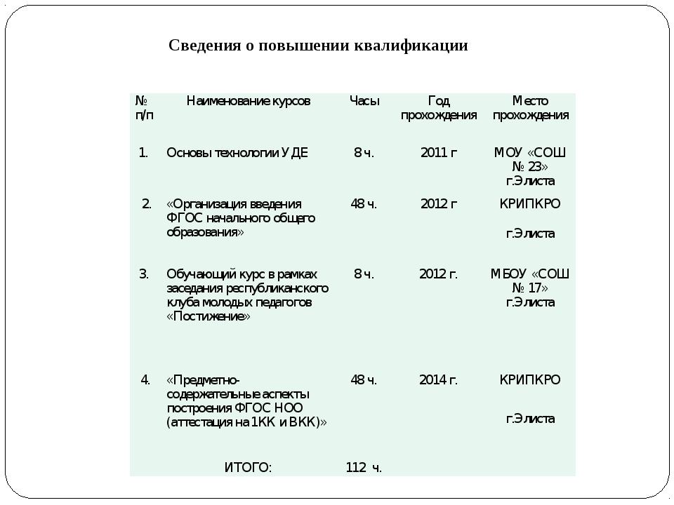 Сведения о повышении квалификации № п/пНаименование курсовЧасыГод прохожде...