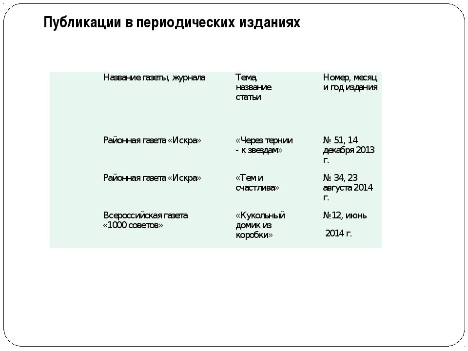 Публикации в периодических изданиях № п/пНазвание газеты, журналаТема, назв...