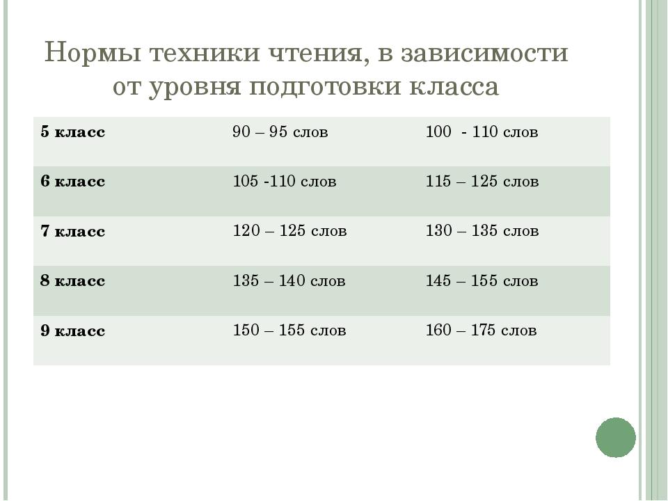 Нормы техники чтения, в зависимости от уровня подготовки класса 5 класс 90 –...