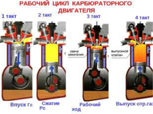 РАБОЧИЙ ЦИКЛ КАРБЮРАТОРНОГО ДВИГАТЕЛЯ 1 такт впускной клапан Впуск Гс 3 такт