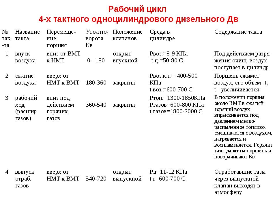 Рабочий цикл 4-х тактного одноцилиндрового дизельного Дв  № так-таНазвание...