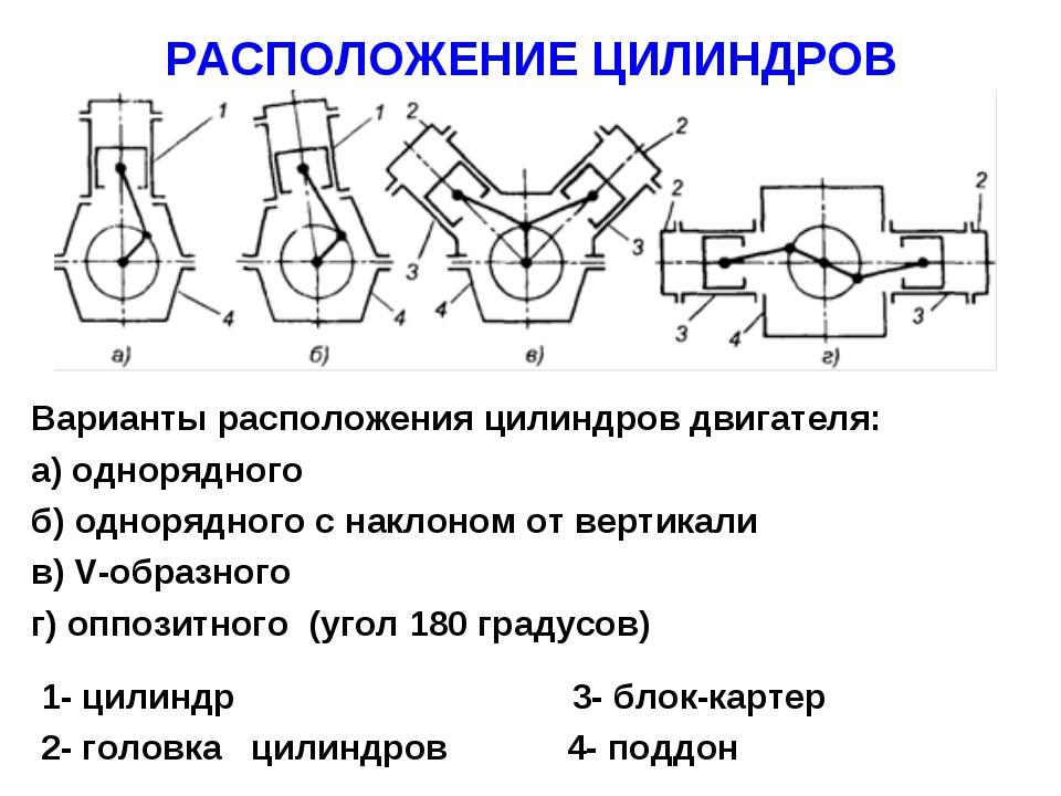 РАСПОЛОЖЕНИЕ ЦИЛИНДРОВ Варианты расположения цилиндров двигателя: а) однорядн...