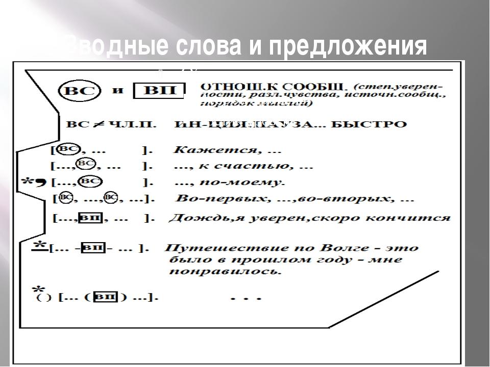 Схема предложение обозначение вводного слова